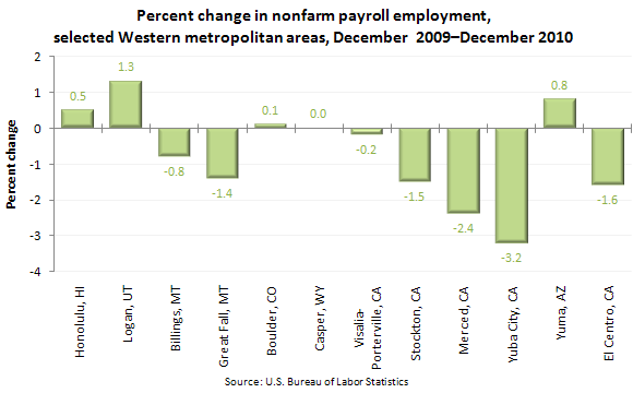 Percent change in nonfarm payroll employment, selected Western metropolitan areas, December 2009–December 2010
