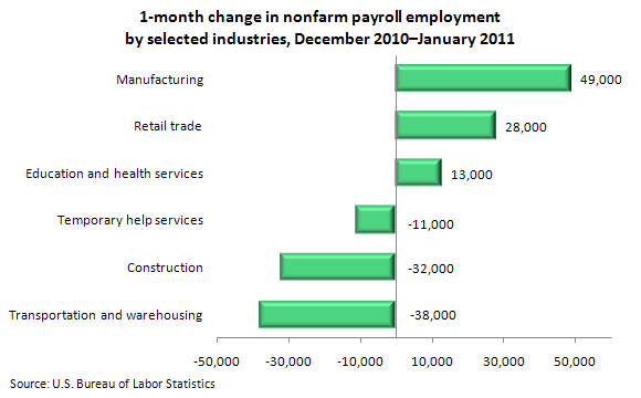 1-month change in nonfarm payroll employment by selected industries, December 2010–January 2011