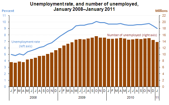 Unemployment rate, and number of unemployed, January 2008–January 2011