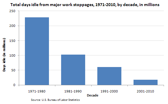 Total days idle from major work stoppages, 1971-2010, by decade