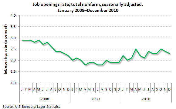 Job openings rate, total nonfarm, seasonally adjusted, January 2008–December 2010