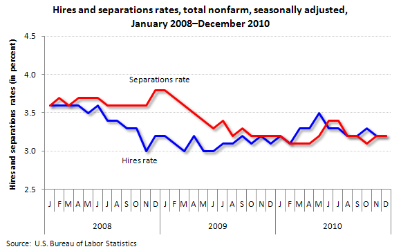 Hires and separations rates, total nonfarm, seasonally adjusted, January 2008–December 2010