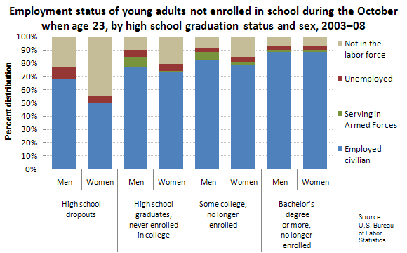 Employment status of young adults not enrolled in school during the October when age 23, by high school graduation status and sex, 2003–08