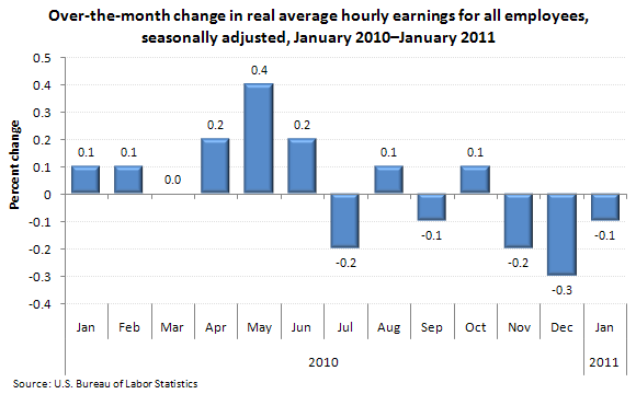 Over-the-month change in real average hourly earnings for all employees, seasonally adjusted, January 2010–January 2011