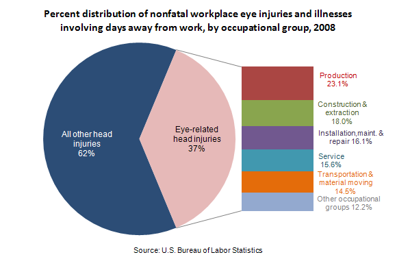 Percent distribution of nonfatal workplace eye injuries and illnesses involving days away from work, by occupational group, 2008