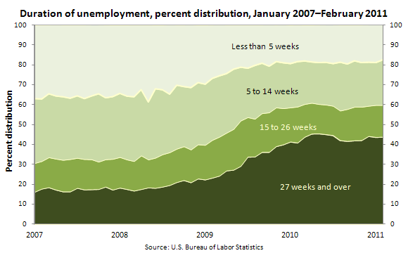 Duration of unemployment, percent distribution, January 2007–February 2011