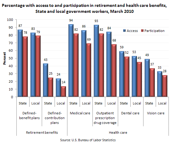 Percentage with access to and participation in retirement and health care benefits, State and local government workers, March 2010