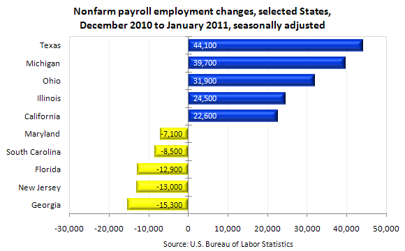 Nonfarm payroll employment changes, selected States, December 2010 to January 2011, seasonally adjusted