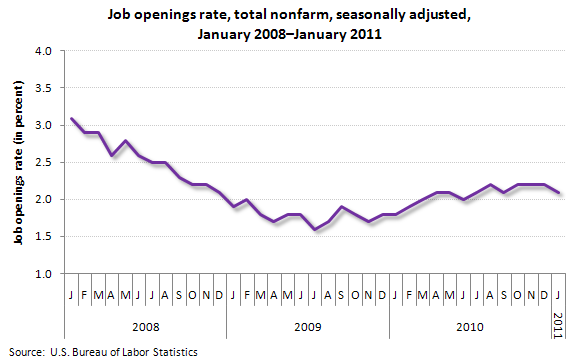 Job openings rate, total nonfarm, seasonally adjusted, January 2008–January 2011