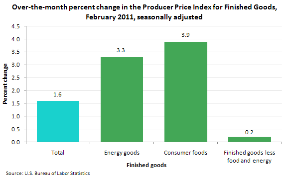 Over-the-month percent change in the Producer Price Index for Finished Goods, February 2011, seasonally adjusted