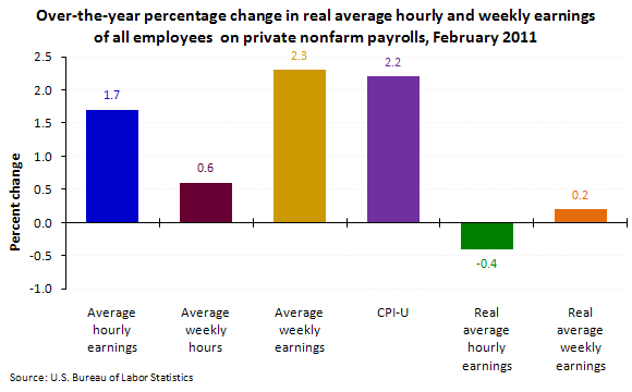 Over-the-year percentage change in real average hourly and weekly earnings of all employees on private nonfarm payrolls, February 2011