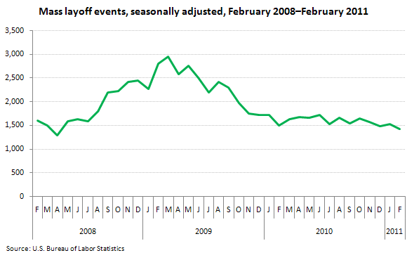 Mass layoff events, seasonally adjusted, February 2008–February 2011