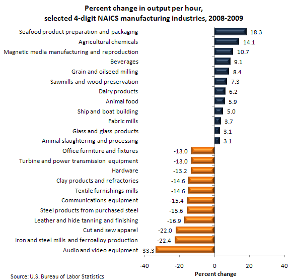 Percent change in output per hour, selected 4-digit NAICS manufacturing industries, 2008-2009