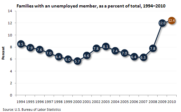 Families with an unemployed member, as a percent of total, 1994-2010