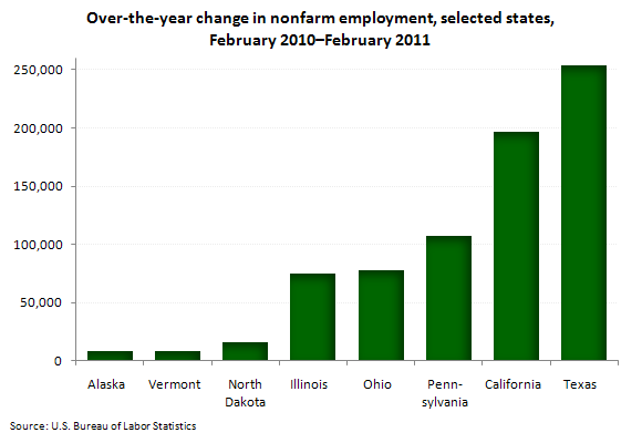 Over-the-year change in nonfarm employment, selected states, February 2010–February 2011