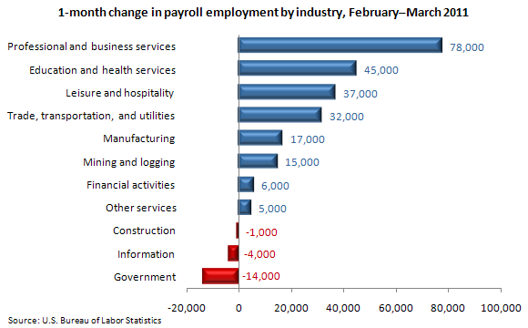 1-month change in payroll employment by industry, February–March 2011