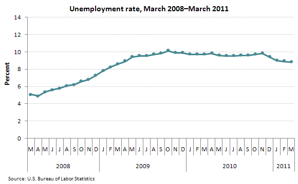 Unemployment rate, March 2008–March 2011
