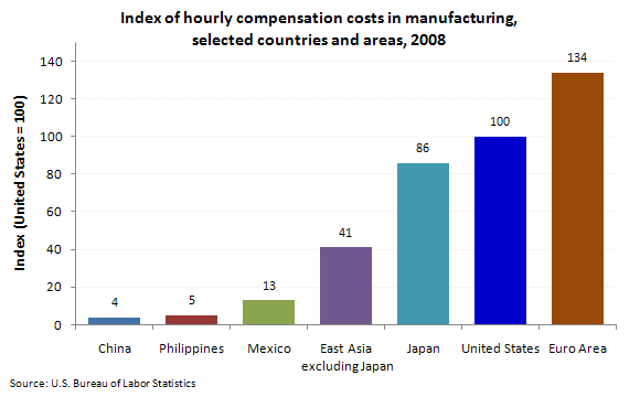 Index of hourly compensation costs in manufacturing, selected countries and areas, 2008
