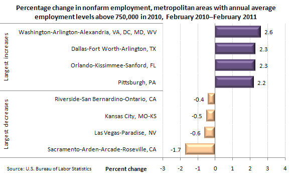Percentage change in nonfarm employment, metropolitan areas with annual average employment levels above 750,000 in 2010, February 2010-February 2011