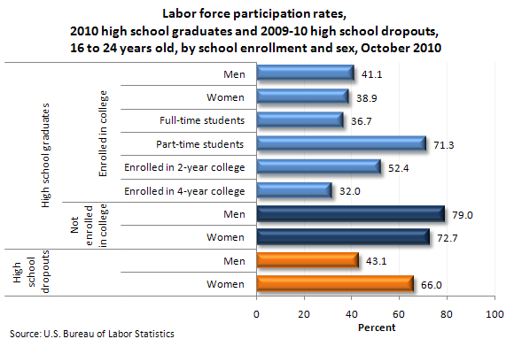 Labor force participation rates, 2010 high school graduates and 2009-10 high school dropouts, 16 to 24 years old, by school enrollment and sex, October 2010