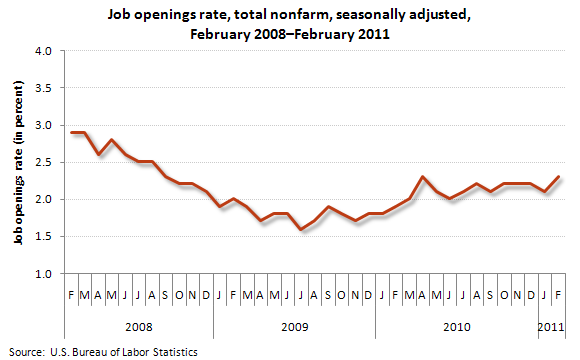 Job openings rate, total nonfarm, seasonally adjusted, February 2008–February 2011