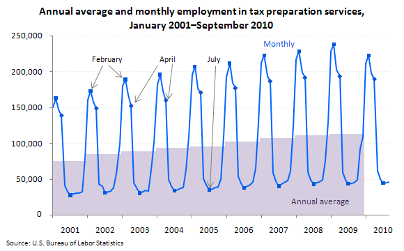Annual average and monthly employment in tax preparation services, January 2001–September 2010