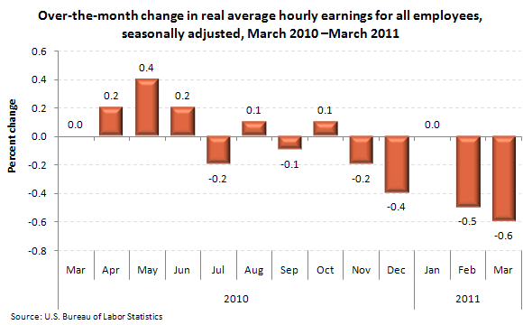 Over-the-month change in real average hourly earnings for all employees, seasonally adjusted, March 2010 –March 2011