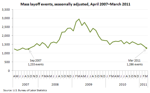 Mass layoff events, seasonally adjusted, April 2007–March 2011