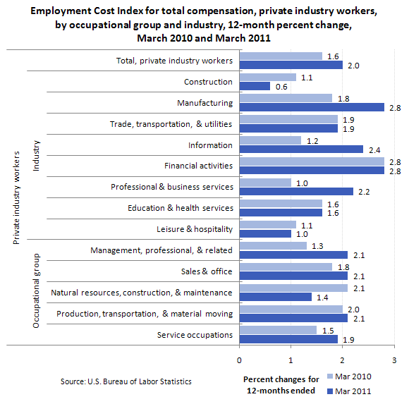 Employment Cost Index for total compensation, private industry workers, by occupational group and industry, 12-month percent change, March 2010 and March 2011