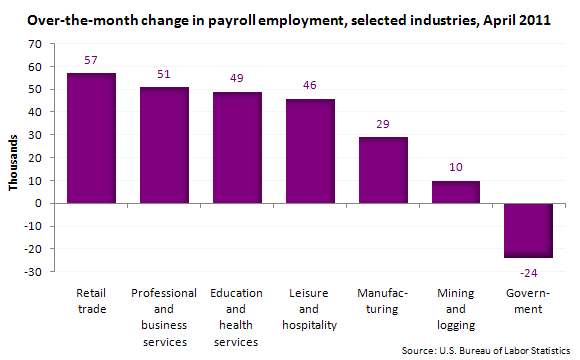 Over-the-month change in payroll employment, selected industries, April 2011