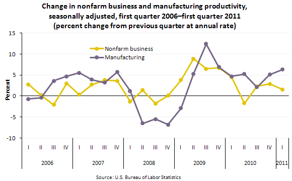 Change in nonfarm business and manufacturing productivity, seasonally adjusted, first quarter 2006–first quarter 2011 (percent change from previous quarter at annual rate)