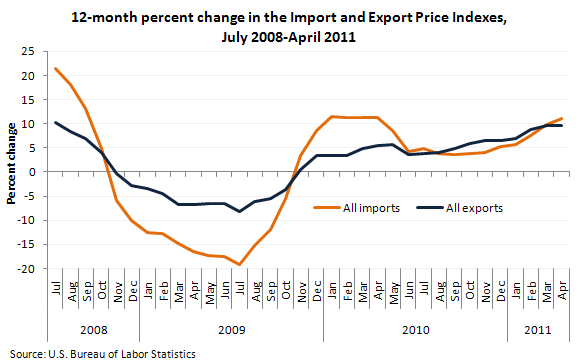 12-month percent change in the Import and Export Price Indexes, July 2008-April 2011