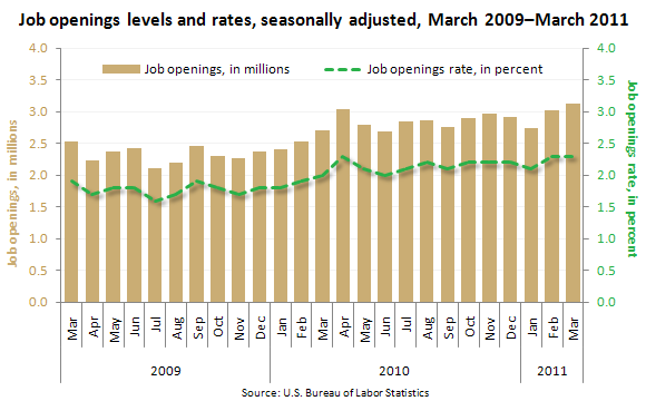 Job openings levels and rates, seasonally adjusted, March 2009–March 2011