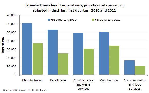 Extended mass layoff separations, private nonfarm sector, selected industries, first quarter, 2010 and 2011