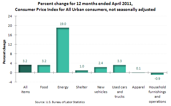 Percent change for 12 months ended April 2011, Consumer Price Index for All Urban consumers, not seasonally adjusted