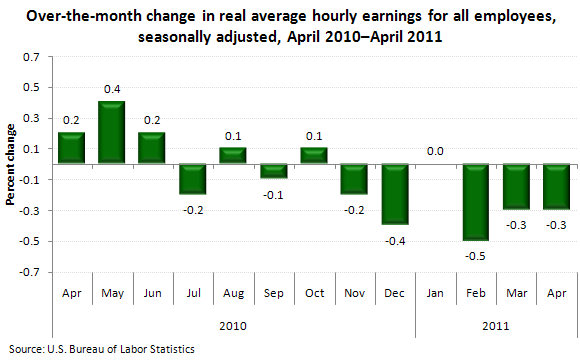 Over-the-month change in real average hourly earnings for all employees, seasonally adjusted, April 2010–April 2011