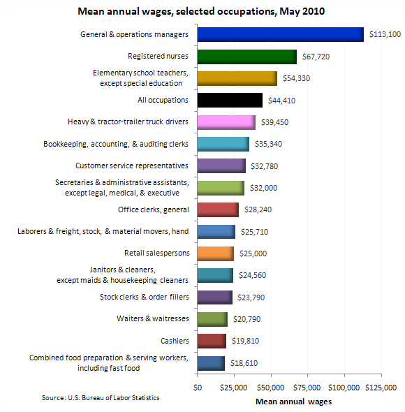 Mean annual wages, selected occupations, May 2010