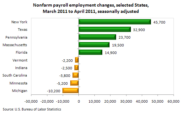 Nonfarm payroll employment changes, selected States, March 2011 to April 2011, seasonally adjusted
