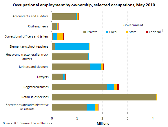Occupational employment by ownership, selected occupations, May 2010