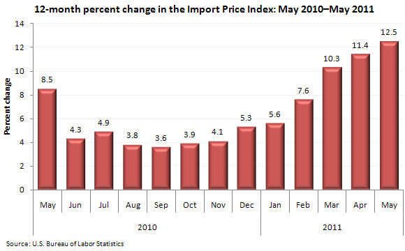 12-month percent change in the Import Price Index, May 2010-May 2011