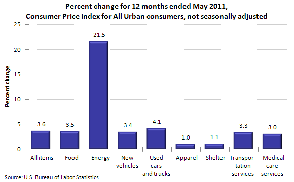 Percent change for 12 months ended May 2011, Consumer Price Index for All Urban consumers, not seasonally adjusted