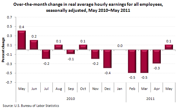 Over-the-month change in real average hourly earnings for all employees, seasonally adjusted, May 2010–May 2011