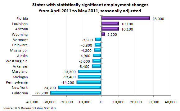 States with statistically significant employment changes from April 2011 to May 2011, seasonally adjusted