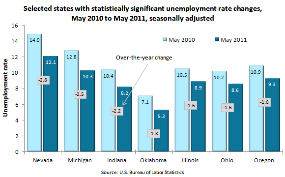 Selected states with statistically significant unemployment rate changes, May 2010 to May 2011, seasonally adjusted