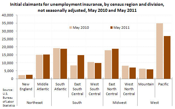Initial claimants for unemployment insurance, by census region and division, not seasonally adjusted, May 2010 and May 2011