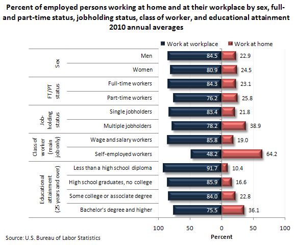 Percent of employed persons working at home and at their workplace by sex, full- and part-time status, jobholding status, class of worker, and educational attainment 2010 annual averages