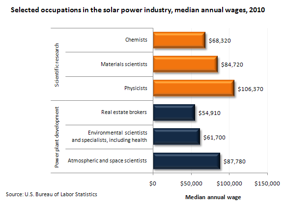 Selected occupations in the solar power industry, median annual wages, 2010