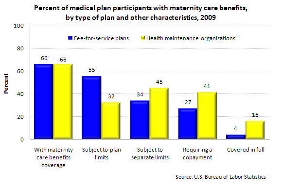 Percent of medical plan participants with maternity care benefits, by type of plan and other characteristics, 2009