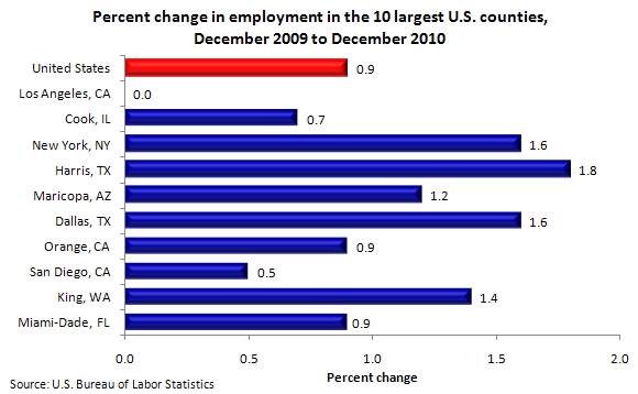 Percent change in employment in the 10 largest U.S. counties, December 2009 to December 2010