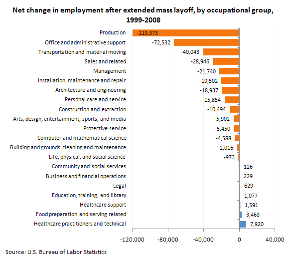 Net change in employment after extended mass layoff, by occupational group, 1999-2008